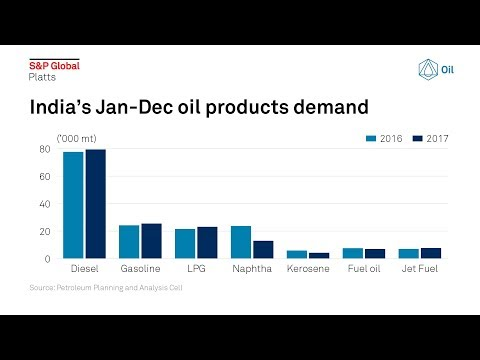 What's in store for India's oil and gas sector in 2018? | S&P Global Platts Snapshot