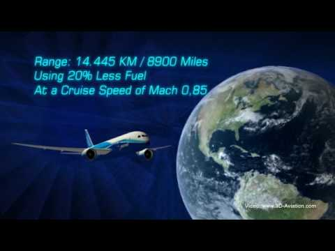 Boeing 787 Dreamliner - 3D Animation (HQ)