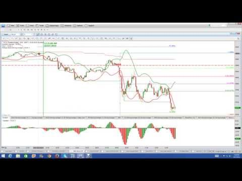 How NASDAQ 100 Is Moving Hourly, Daily, and Weekly