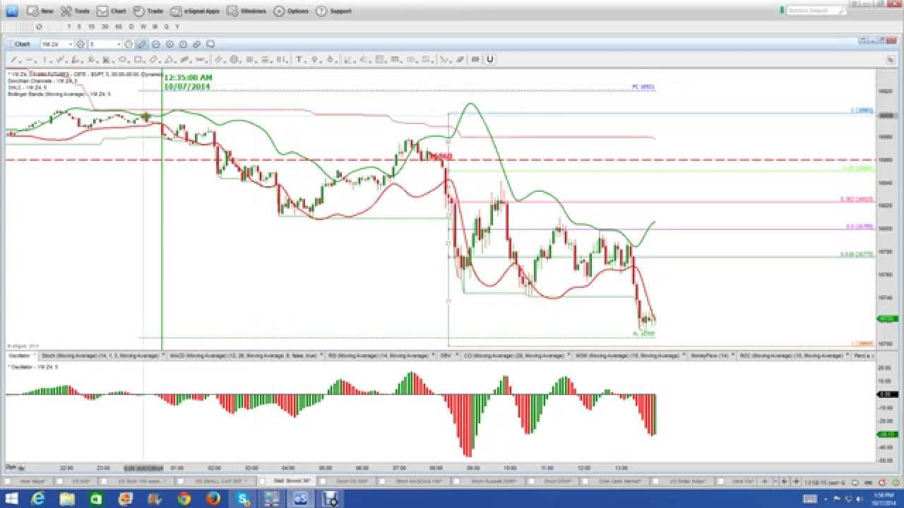 nadex binary options charts
