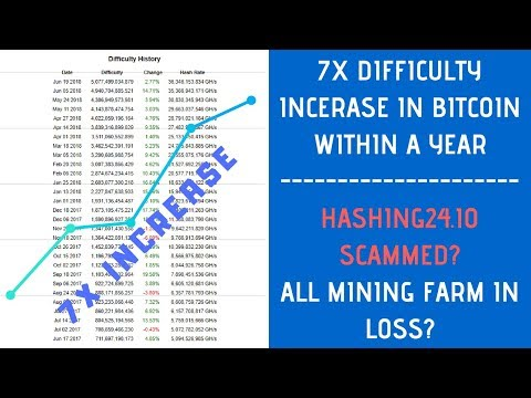 Bitcoin Mining Is No More Profitable/Most Of Mining Farm Shutdown/Hashing24 Scammed?
