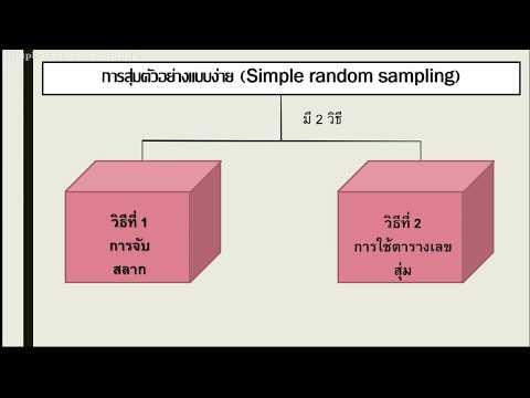 การสุ่มตัวอย่างแบบง่าย (Simple Random Sampling)