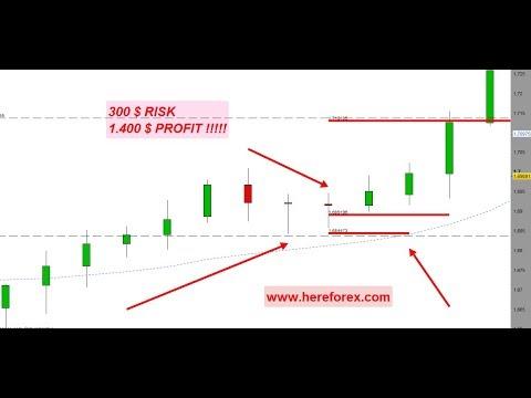 Strategia 2R | Price Action Daily By Arduino Schenato