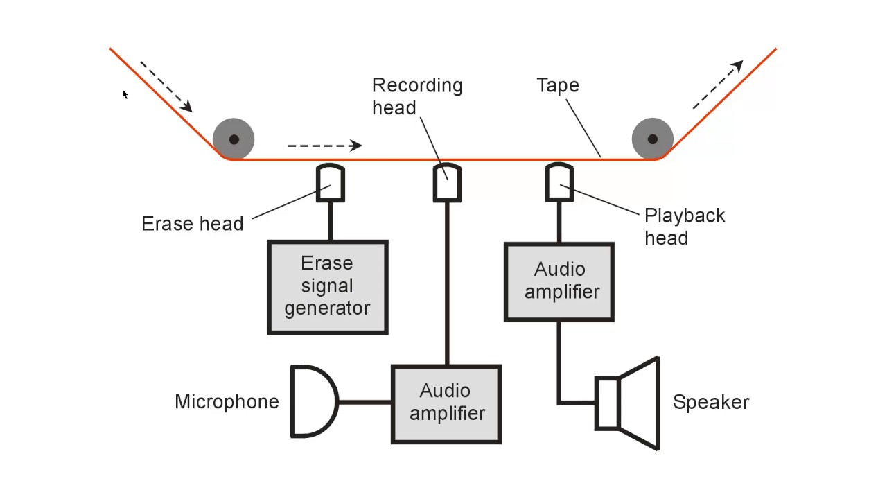 Audio Tape Recording And Reproduction