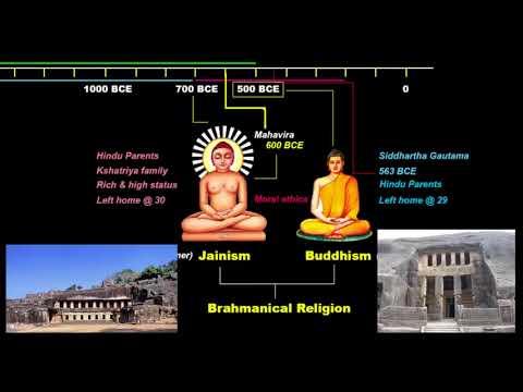 Crash Course - Hinduism, Jainism, Buddhism   Ancient History UPSC / IAS / SSC CGL