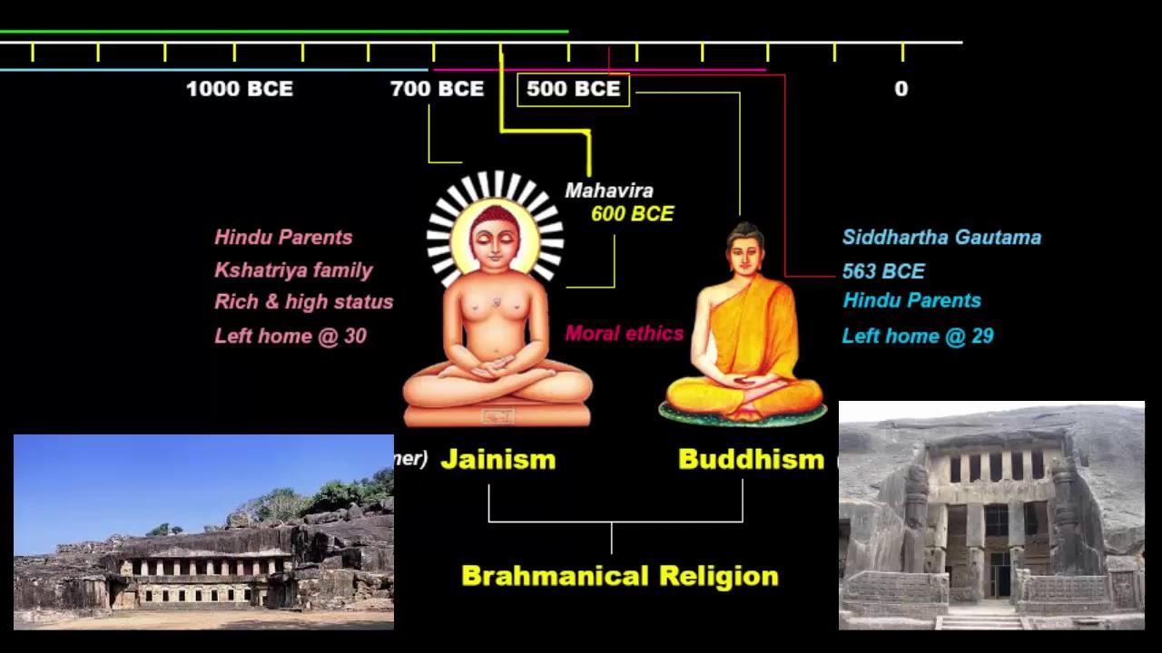 Hinduism, Jainism, Buddhism | Ancient History UPSC /  IAS / SSC CGL