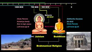 Crash Course - Hinduism, Jainism, Buddhism | Ancient History UPSC / IAS / SSC CGL