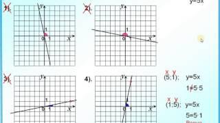 Задание 5.  Знаки коэффициентов k и b в формуле линейной функции y=kx+b