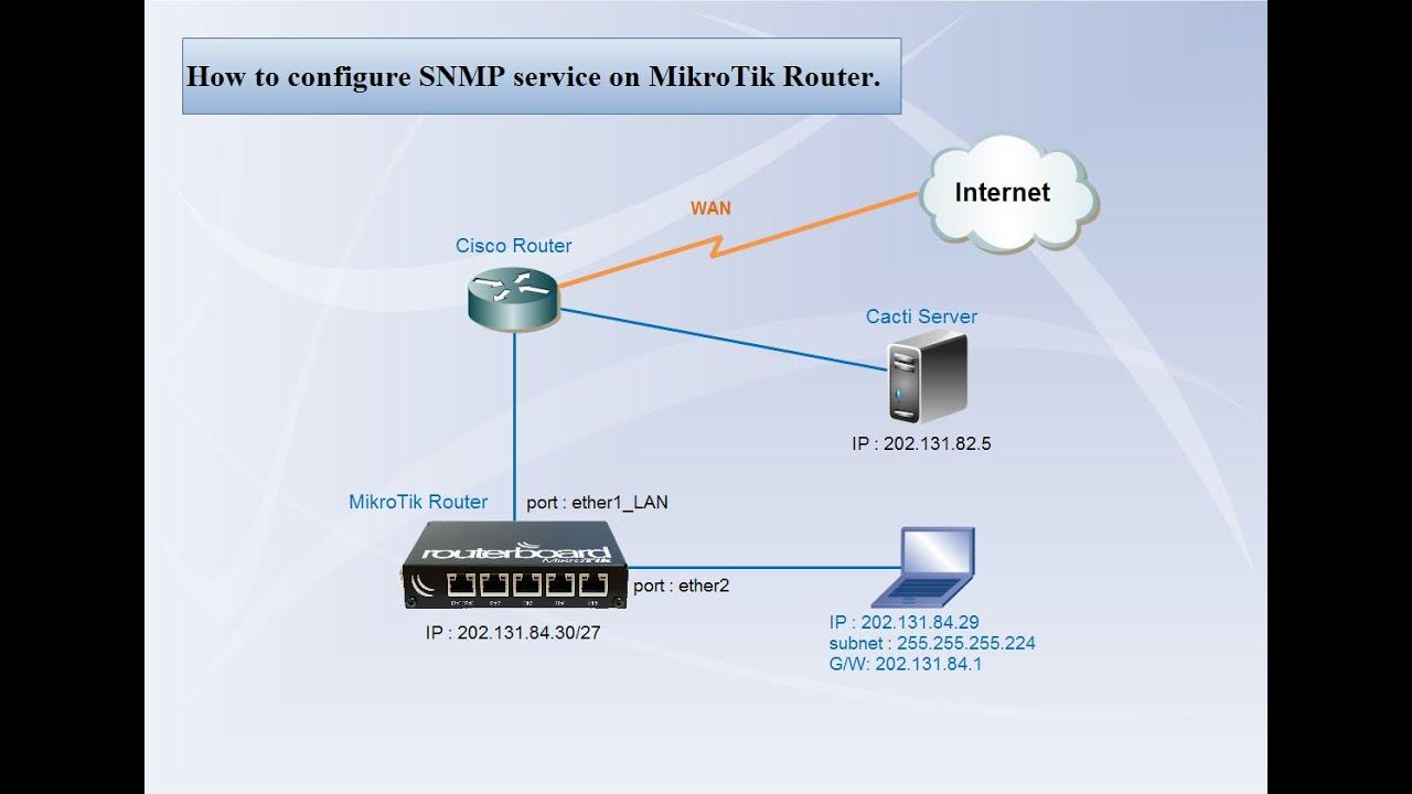 MikroTik Router   Configure SNMP service