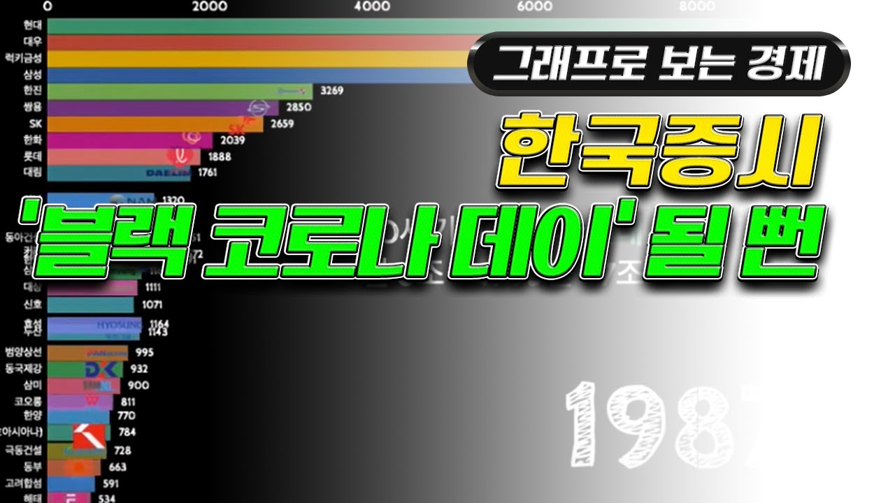 한국증시 '블랙 코로나 데이' 될 뻔했던 '3월19일' [그래프로 보는 경제] - 톱데일리(Topdaily)
