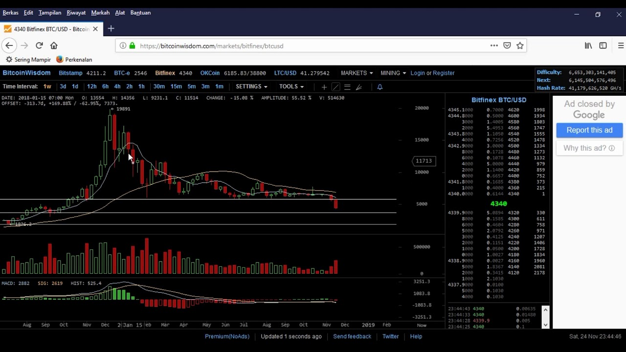 Prediksi harga bitcoin 2020 – 2021 Part 2