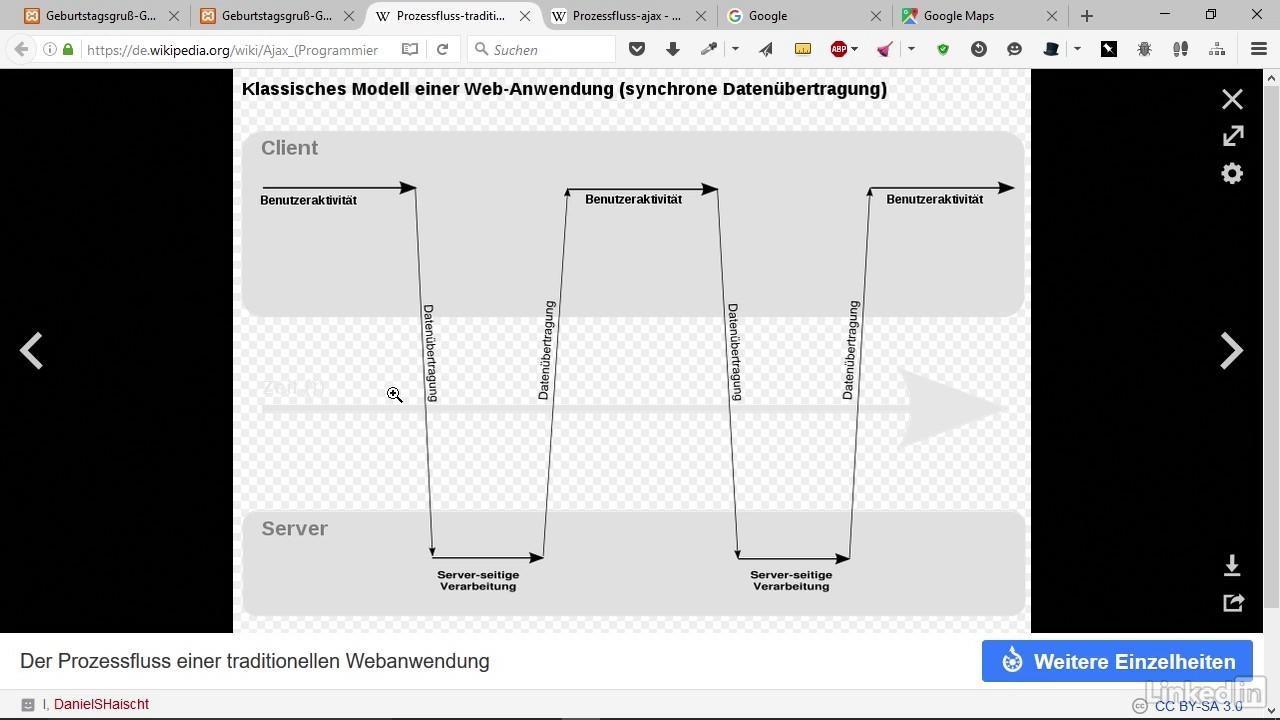 Atemberaubend Prozessfluss Map Vorlage Galerie ...