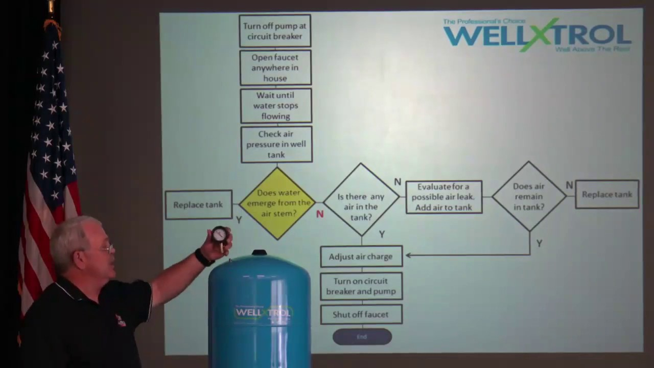Troubleshooting Your Well System - YouTube