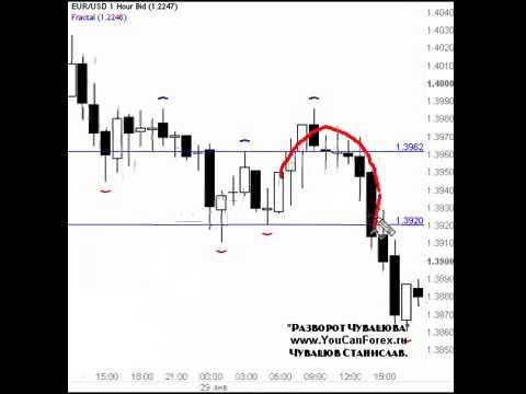 Стратегия Торгов На Форексе, Скальпинг Strong М15 [Стратегия М15 Форекс]