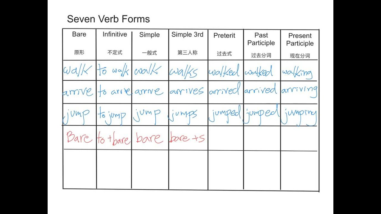 verb form chart also youtube rh