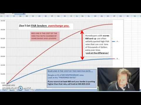 Mortgage Topics and FHA interest rate warning
