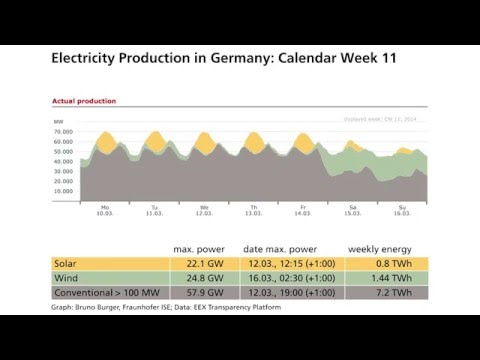 German Energy 2014 Animated - Wind, Solar, Biomass, Coal, Hydro & Nuclear