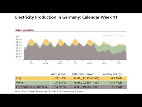 German Energy 2014 Animated - Wind, Solar, Biomass, Coal, Hydro & Nuclear
