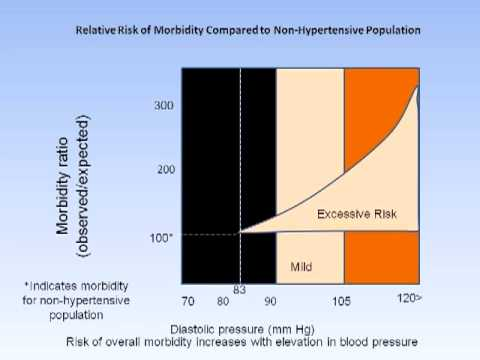 Detection and Treatment of Hypertension Through the Ages