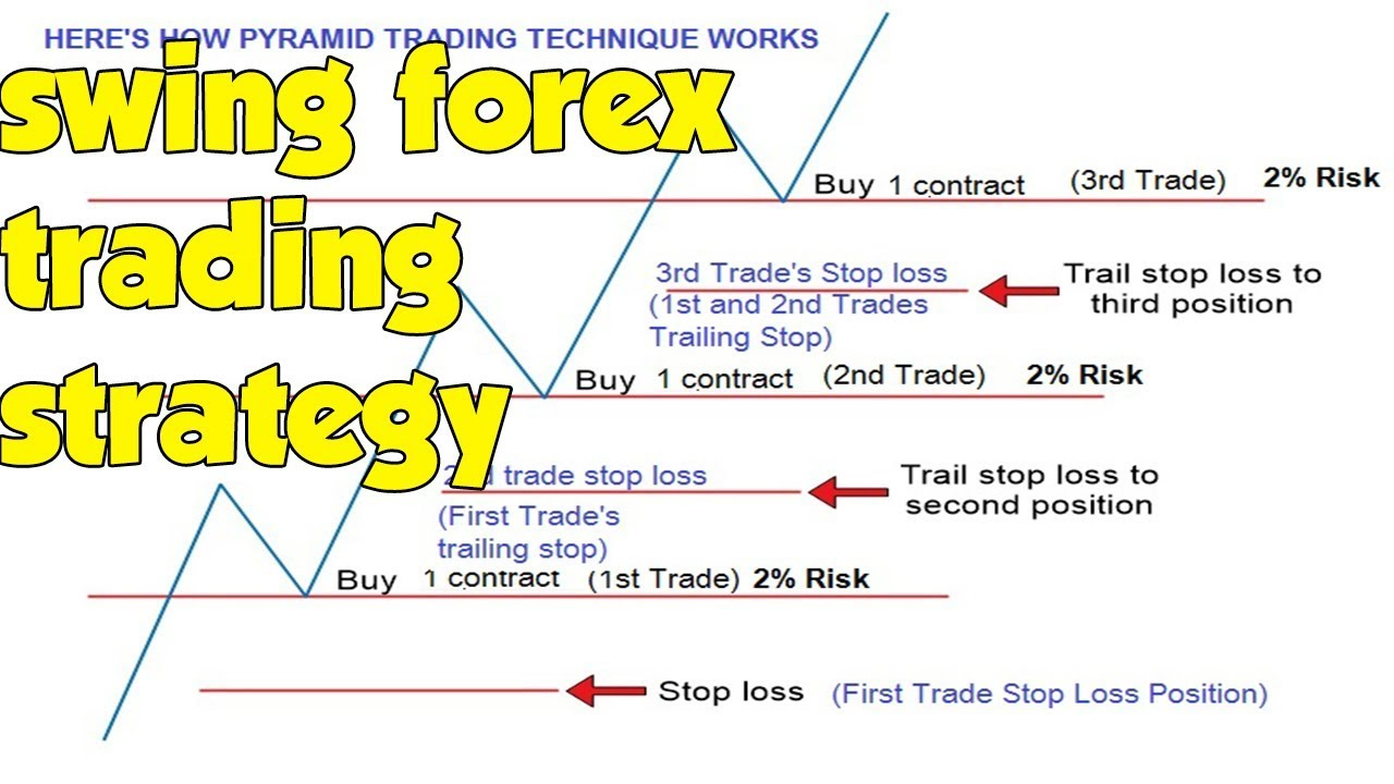 Position trading forex