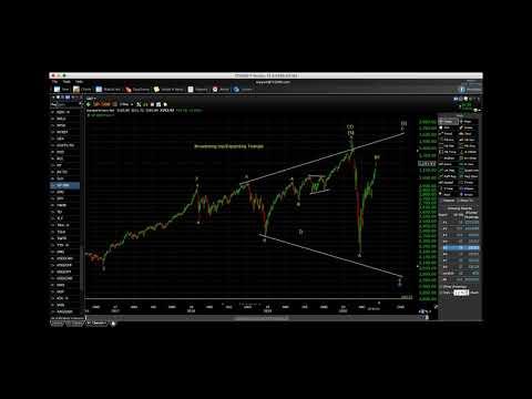 US Indices Update June 2020