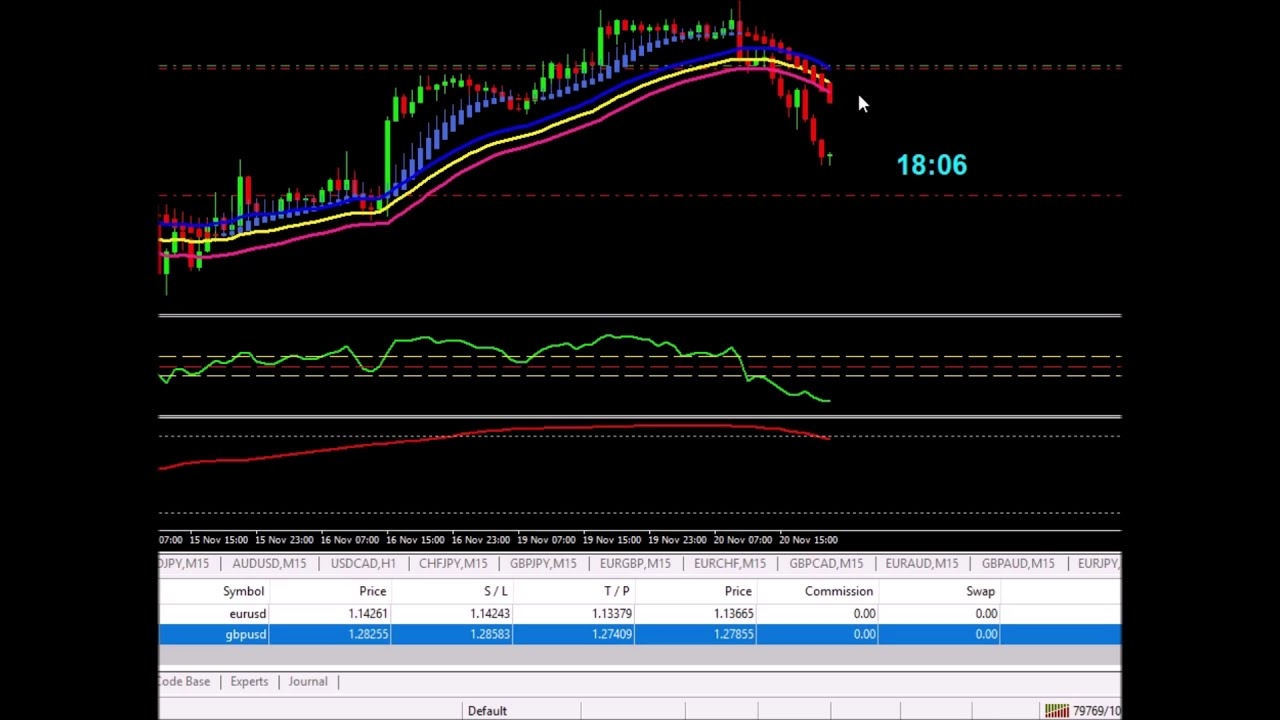 Profitable forex strategy