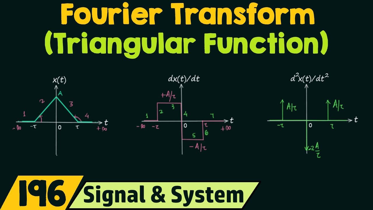 Fourier Transform of Basic Signals (Triangular Function)