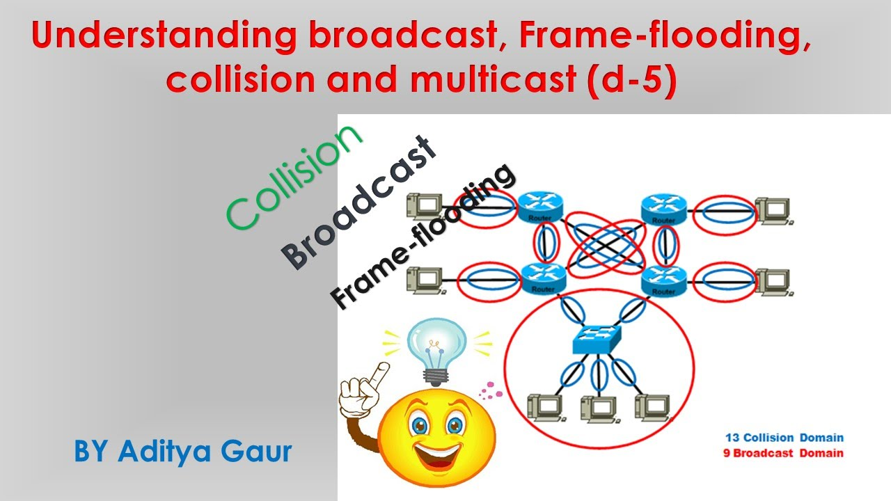 Understanding broadcast, Frame-flooding, collision and multicast (d ...