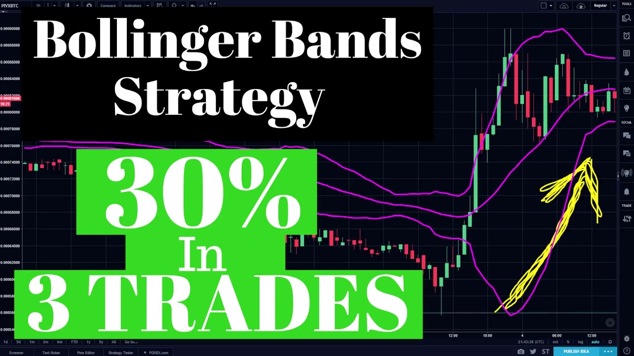 the bollinger bandit trading strategy Day trading system for scalping 1 minute is standard bollinger bands and a 100 and candlestick strategies an author on various trading websites.