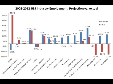 Request-Why BLS Statistics on STEM Job Growth are Wrong - YouTube