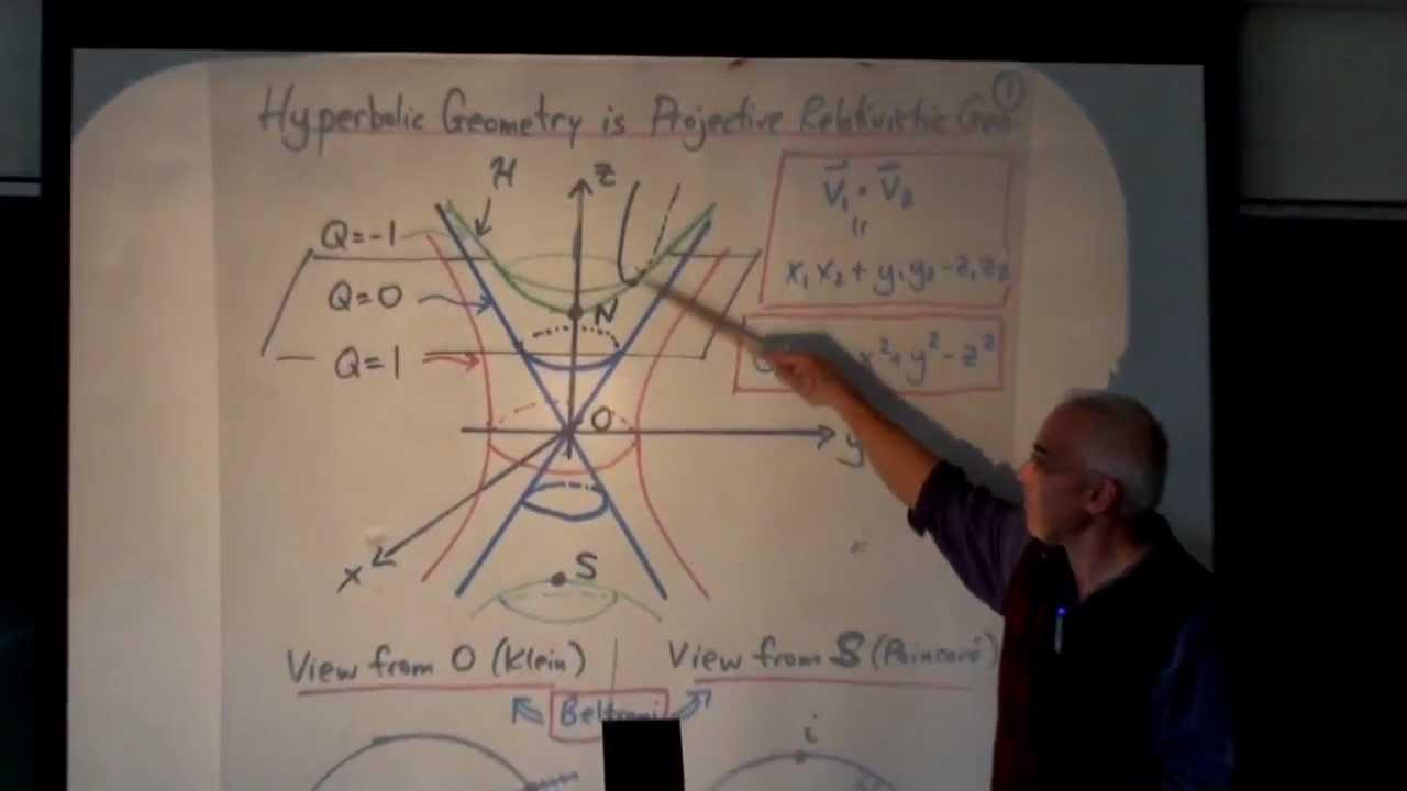 Video descriptions: for Wildberger's playlist Math Seminars