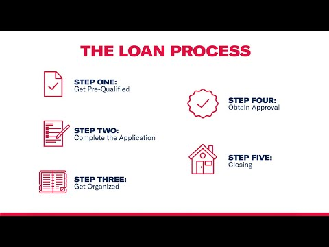 ameris-bank-mortgage-loan-process