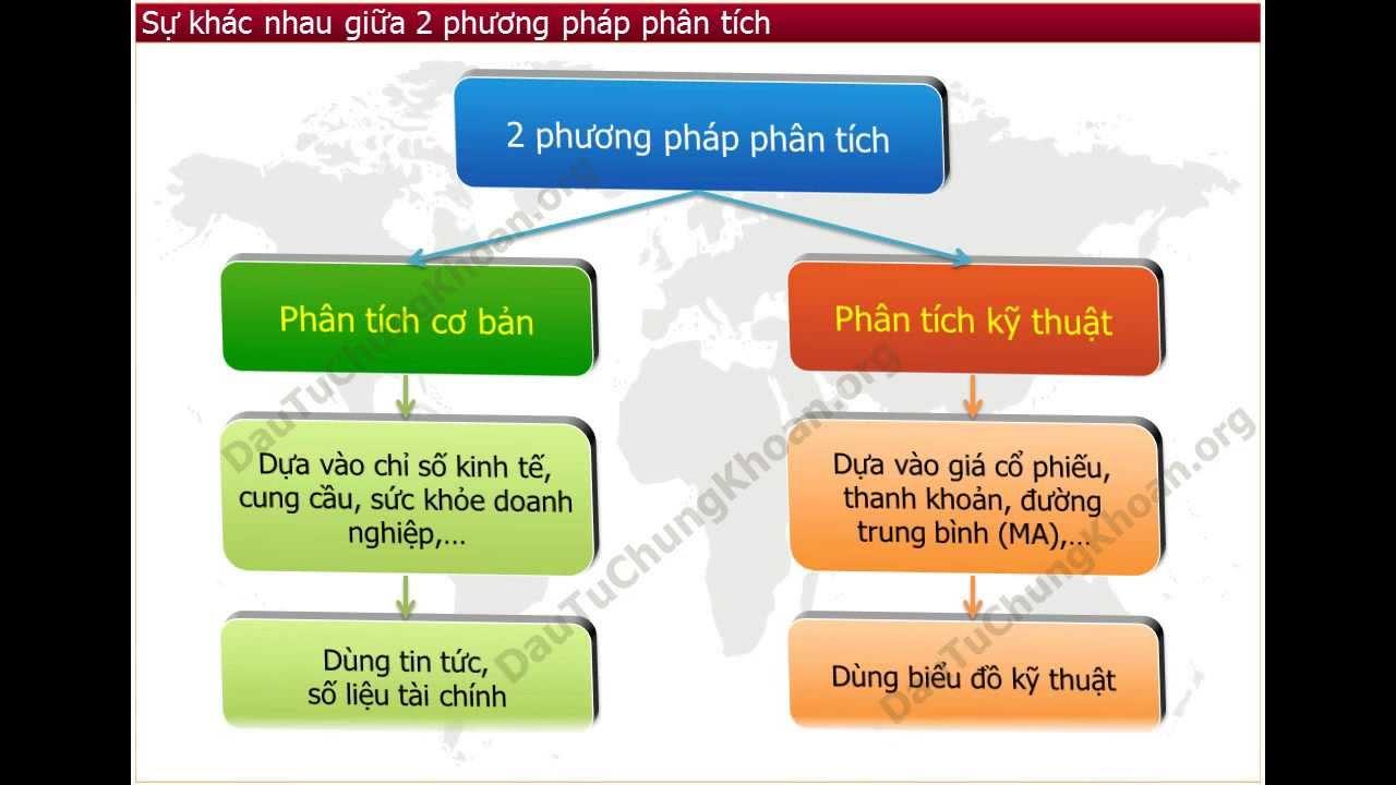 Phân Tích Kỹ Thuật Forex Là Gì? - FX News - the latest ...