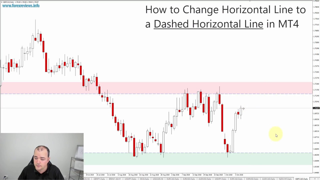 How To Change Horizontal Line To A Dashed Horizontal Line In Mt4