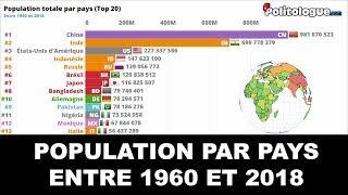 Population mondiale par pays (1960 à 2018) 🌎 - Politologue - Classement