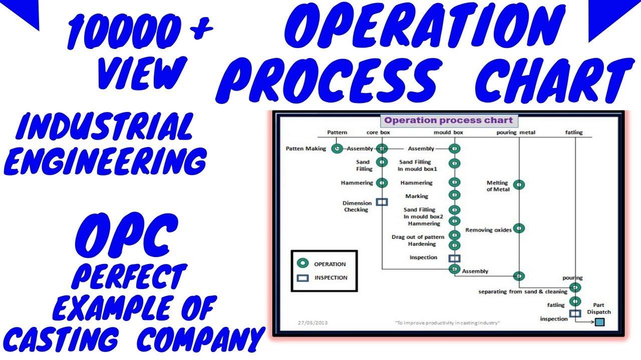 process flow diagram of kfc operation process chart  hindi  youtube  operation process chart  hindi  youtube