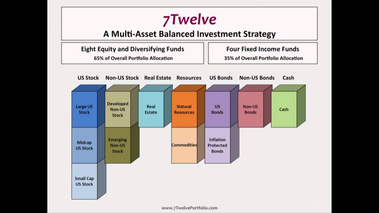 2aa03dc8fac8c1 Asset Allocation  Building a Better Balanced Portfolio (Personal Finance  Symposium IV - 2012)