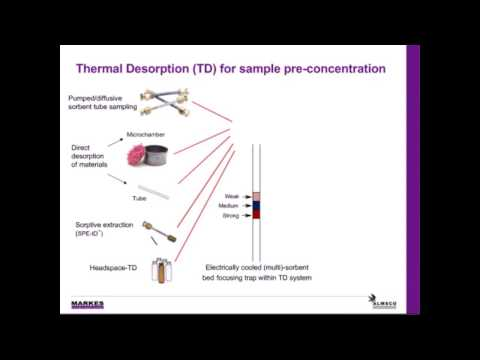 The use of high definition TD GC TOF MS for challenging analyses in the food industry