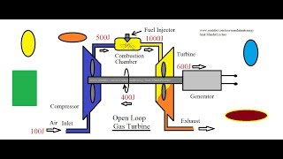 PV and TS diagram of Brayton Cycle Gas Turbine