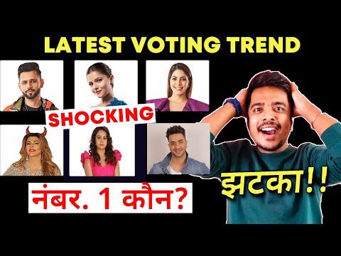 Bigg Boss 14 Latest Voting Trend | Kaun Hai NO. 1 Rahul Ya Rubina, Kaun Hoga EVICT? | BB 14 Update