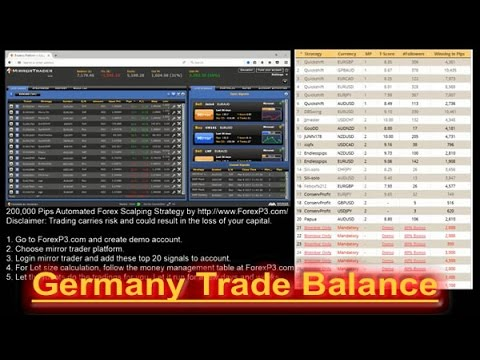 Trade balance impact on the forex market