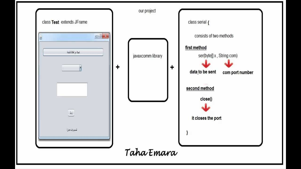 How to make a java program sends data from pc pic or