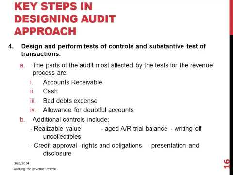 dating of independent auditors report