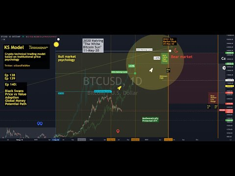 Ep 140 Trend - Bitcoin global trend analysis (economic, stock market, rules, tips, much more)