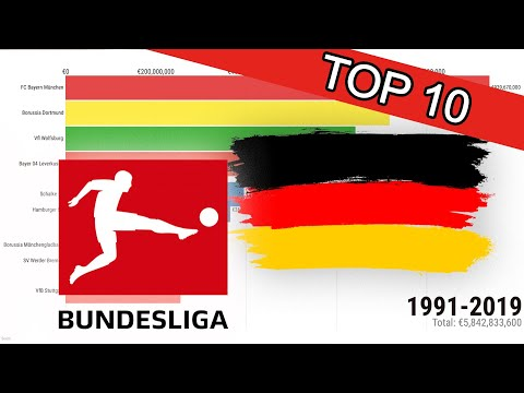 Top 10 German Bundesliga Transfers by Accumulated Expenses for Players