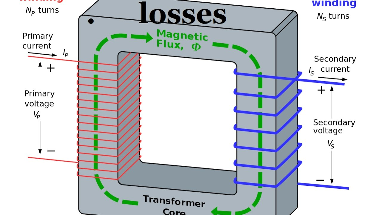 Losses in a transformer electrical machines in hindi youtube losses in a transformer electrical machines in hindi ccuart Image collections