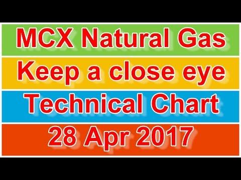 MCX Natural Gas Keep a close eye Technical Chart 28-Apr-2017