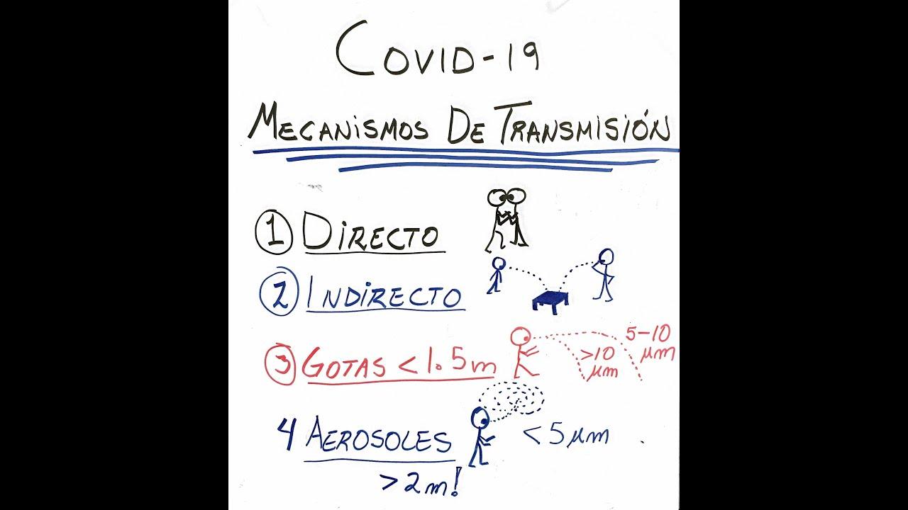 COVID-19: MECANISMOS DE TRANSMISIÓN.