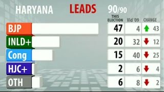 BJP set to form government in Haryana