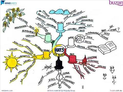 Mind Mapping A Book Six Thinking Hats